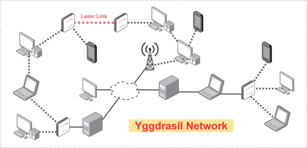 Yggdrasil Mesh Network